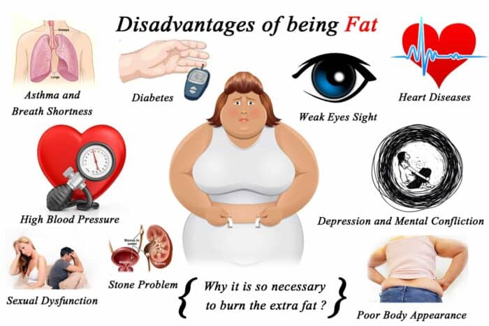 Disadvantages of being fat. Things every woman should do to take care of herself: Don't be Overweight.
