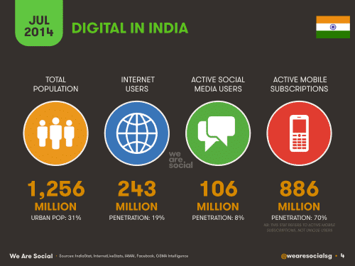 Internet Usage in India facts