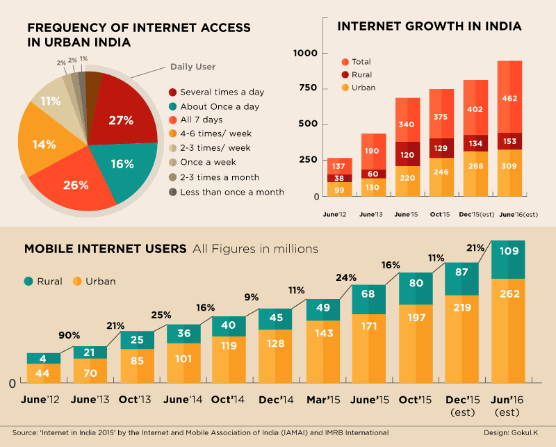 Internet Usage in India