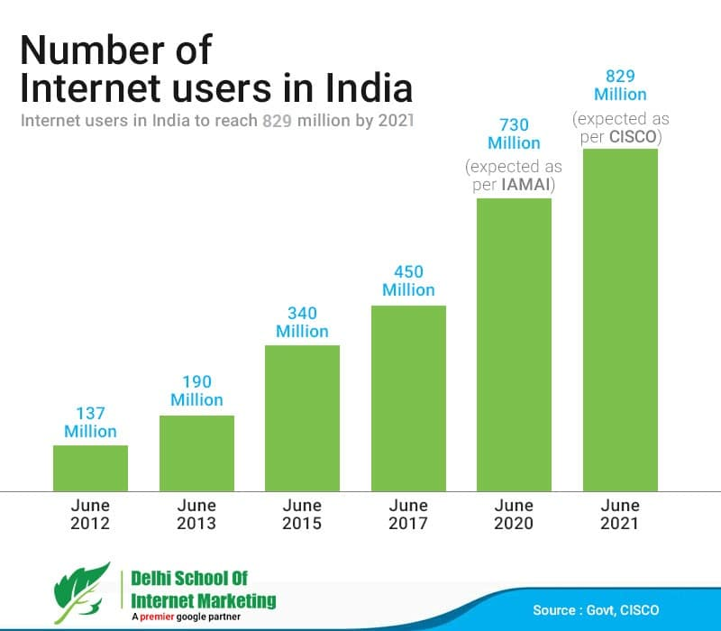 Internet users in India