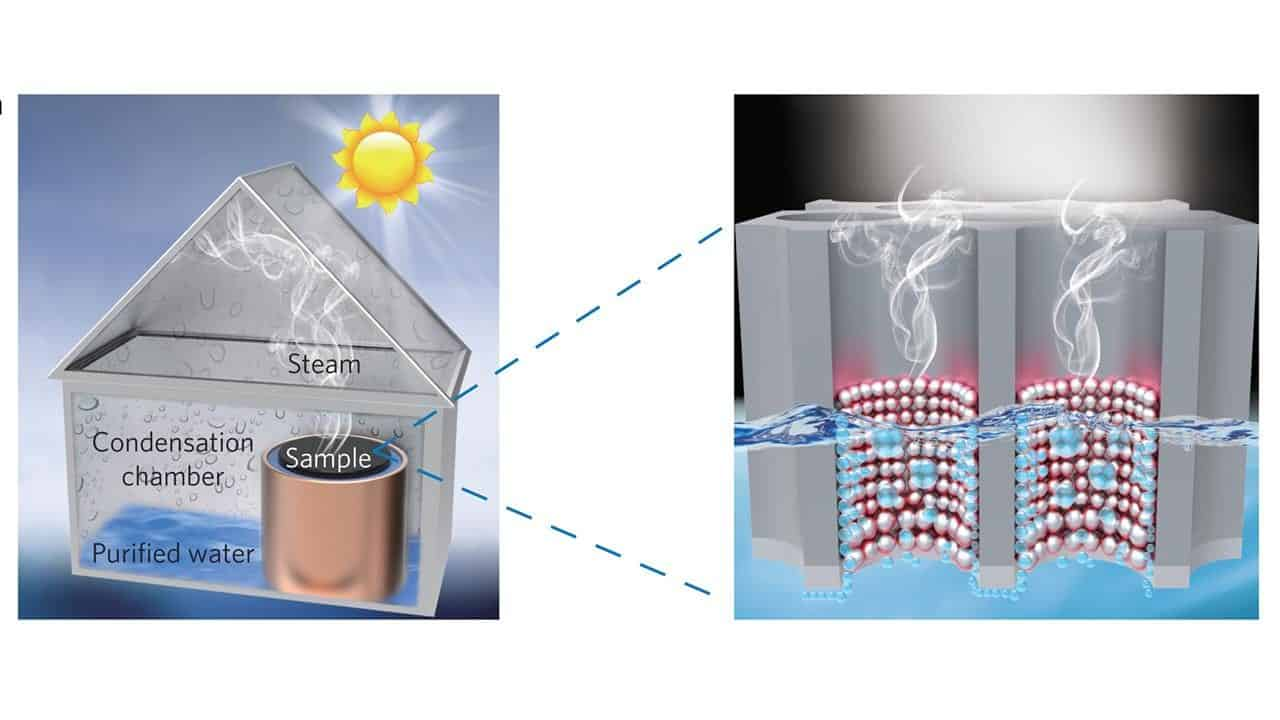 purify water using sunlight