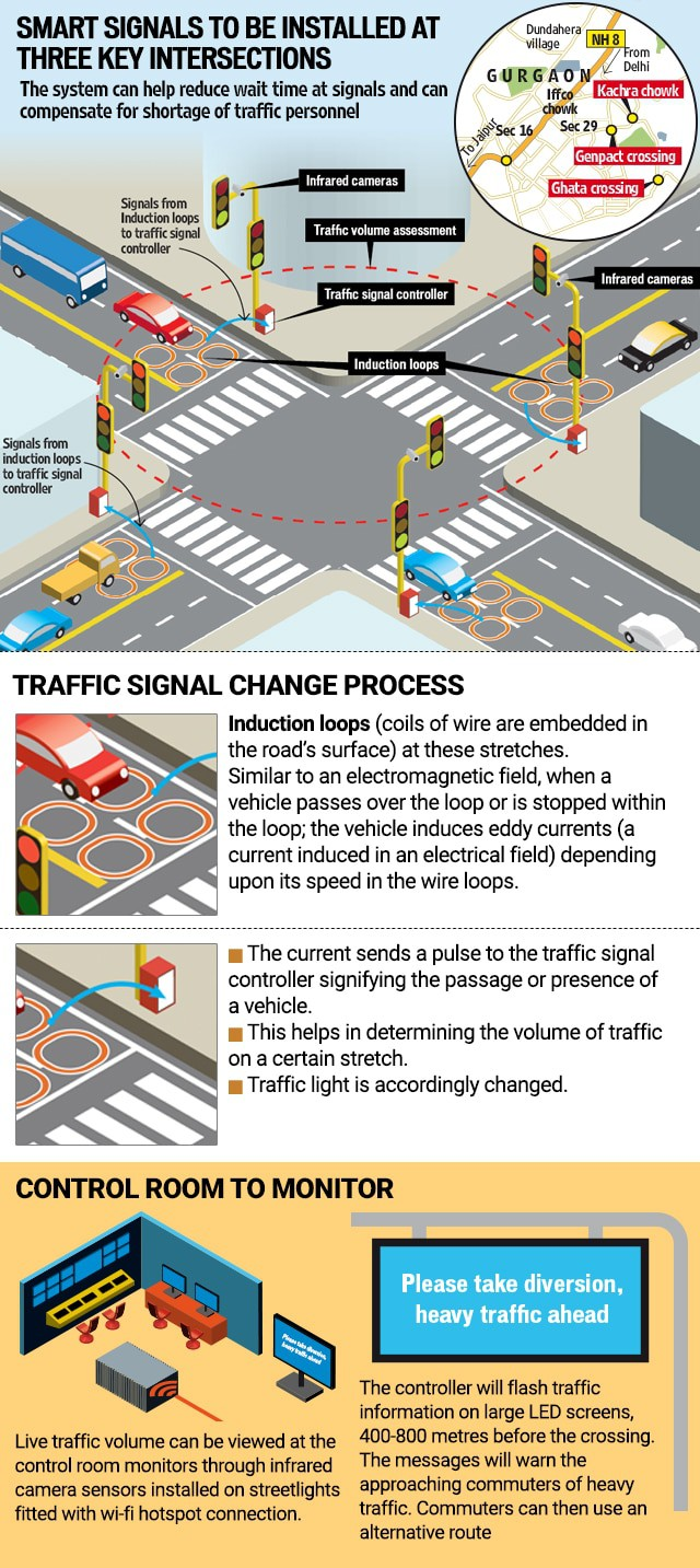What are adaptive traffic lights