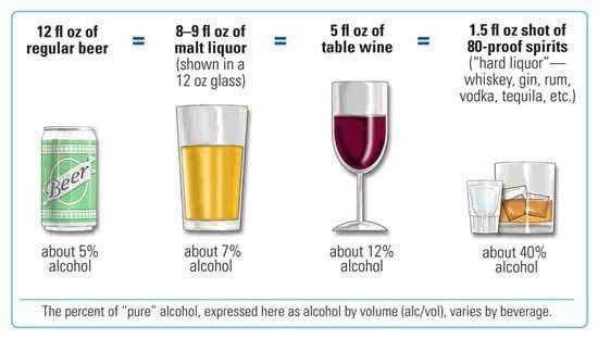 Alcohol Good or Bad for health