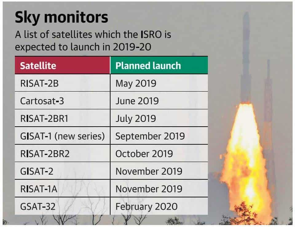 List of Satellites which ISRO is expected to launch in 2019.jpg