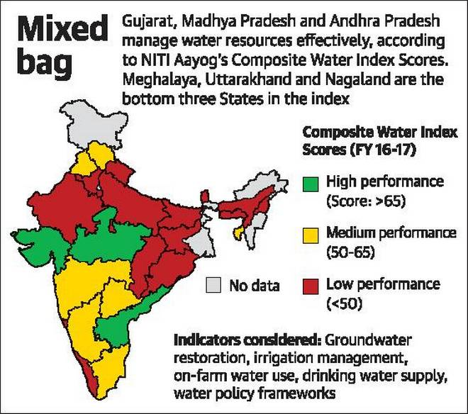 Which states are performing good in water availability. Water Index scores.