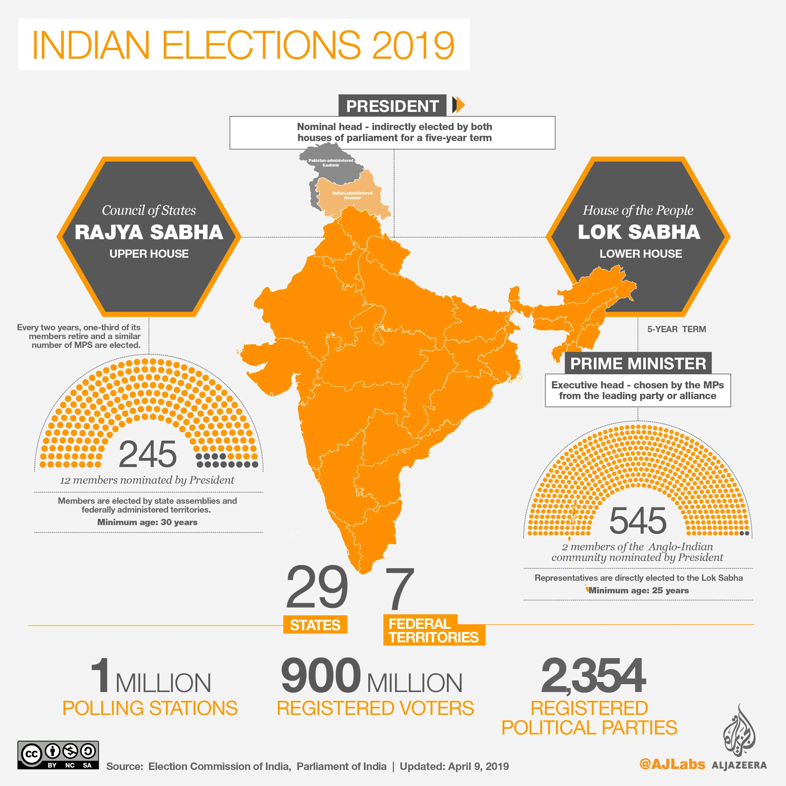 One nation One election: cost of conducting elections in India