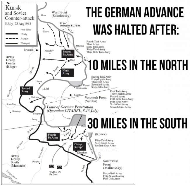 Battle of Kursk Statistics