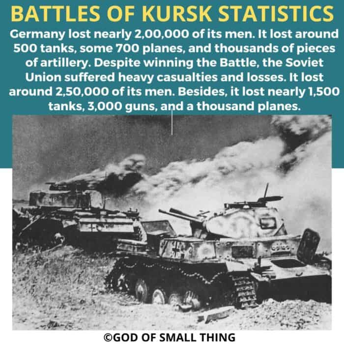 Battles of Kursk statistics