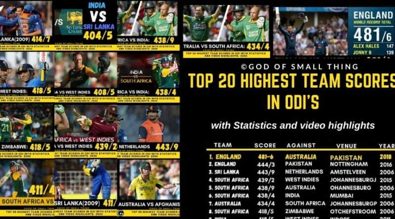 Highest team scores in ODI's