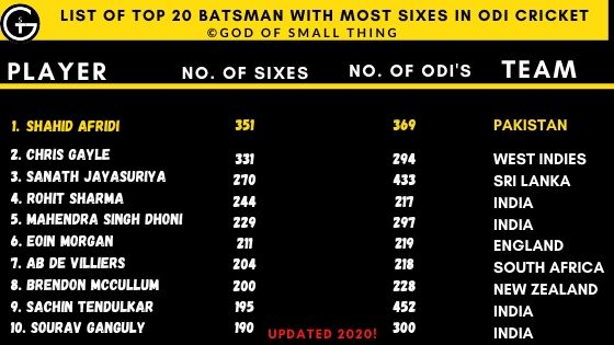 most sixes in odi