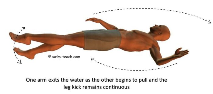 Backstroke swimming styles