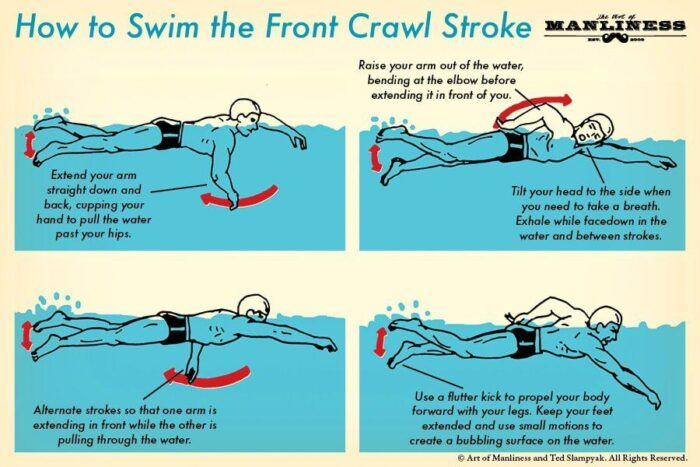 How to do Front Crawl swimming strokes