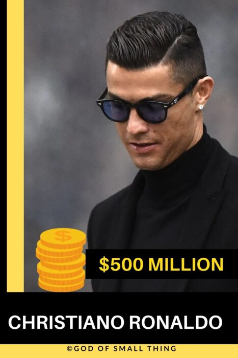 Richest Footballers in the world Christiano Ronaldo Net Worth
