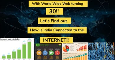 How is India Connected to the Internet