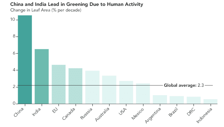 Earth greener than 20 years ago, thanks to India, China-NASA Report.