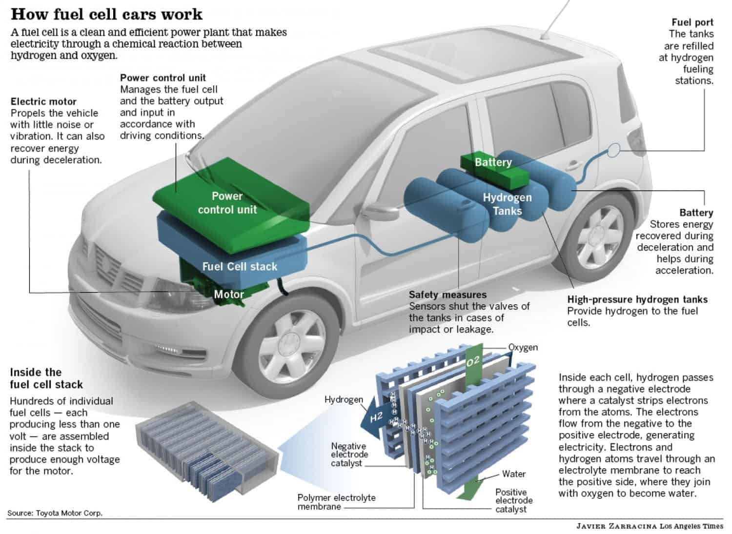 How Do Fuel cell cars work?